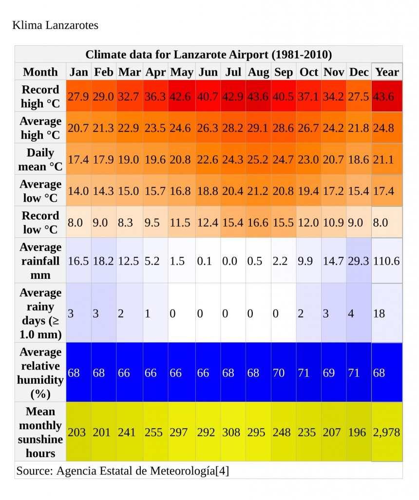 Klima Lanzarote, Kanariøyene